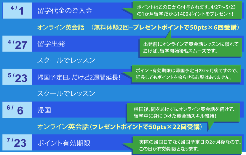 present-chart